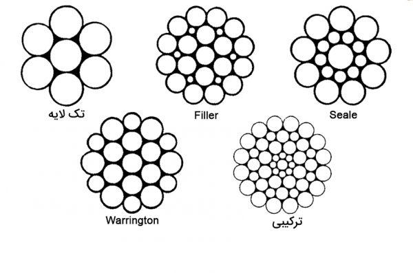 دستهبندی الگوهای رشته سیم بکسل